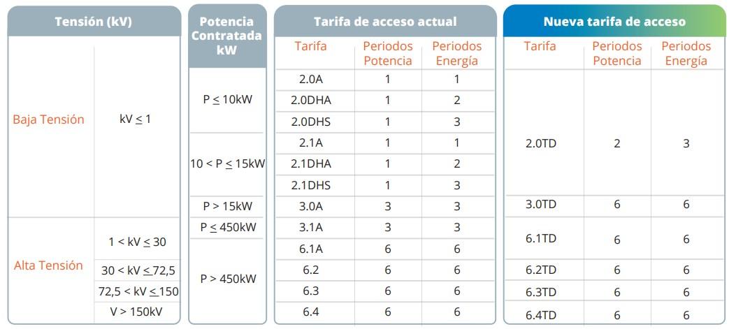 Nuevas tarifas electricas Vive Energia 2021