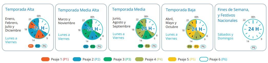 Tarifa 3TD y Tarifa 6 Comercializadora Vive Energía
